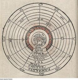 Uspořádání planet. Johannes Honterus, roku 1552. Kredit: Deutsche Fotothek via Wikimedia Commons.