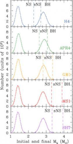 Výsledky simulací výsledku splynutí neutronových hvězd zhmotností pro každou znich vrozmezí zobrazeném levým píkem a hmotností vzniklého pozůstatku napravo. Hranice ukazují, pro jaké hmotnosti vzniknou neutronové hvězdy (NS), supermasivní neutronové hvězdy (sNS) a černé díry (BH). (Zdroj A. L. Piro et al:  The Fate of Neutron Star Binary Mergers, Astrophysical Journal Letters 844 (2017) L19)