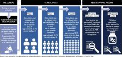 Vývoj léčiv (Kredit: FDA).