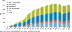 Vývoj produkce elektřiny z jaderných elektráren (zdroj WNA).