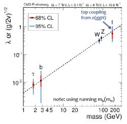 """Závislost """"vazebné"""" (coupling) konstanty mezi higgsem a příslušnou částicí v závislosti na hmotnosti této částice. Experimentální hodnoty jsou ukázány s příslušnou nejistotou (jedno sigma červeně a dvě sigma modře). Přerušovanou čárou je vyznačena závislost plynoucí ze Standardního modelu. (Zdroj CMS)."""