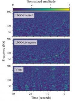 Změna frekvence gravitačních vln v závislosti na časovém průběhu pulsu pro první případ pozorování splynutí neutronových hvězd (Zdroj PRL 119(2017)161101)