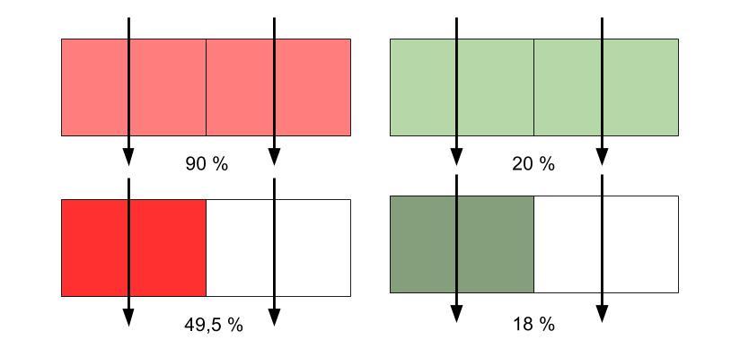 Příklad jak sĂtkovĂ˝ efekt ovlivĹ?uje pohltivost pro ÄŤervenĂ© silnÄ› absorbujĂcĂ se zářenĂ a zelenĂ© nĂzko absorbujĂcĂ se zářenĂ. V hornĂ části obrázku je znázornÄ›n model listu, ve kterĂ©m je chlorofyl obsaĹľen rovnomÄ›rnÄ›. Ve s