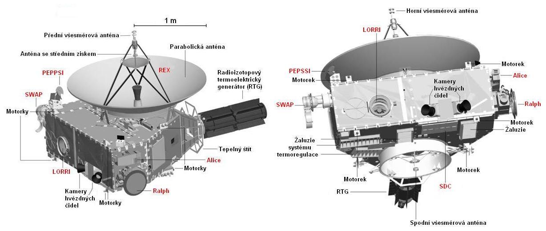 Schema sondy. Experimenty oznaÄŤeny ÄŤervenÄ›. (Kredit: NASA)
