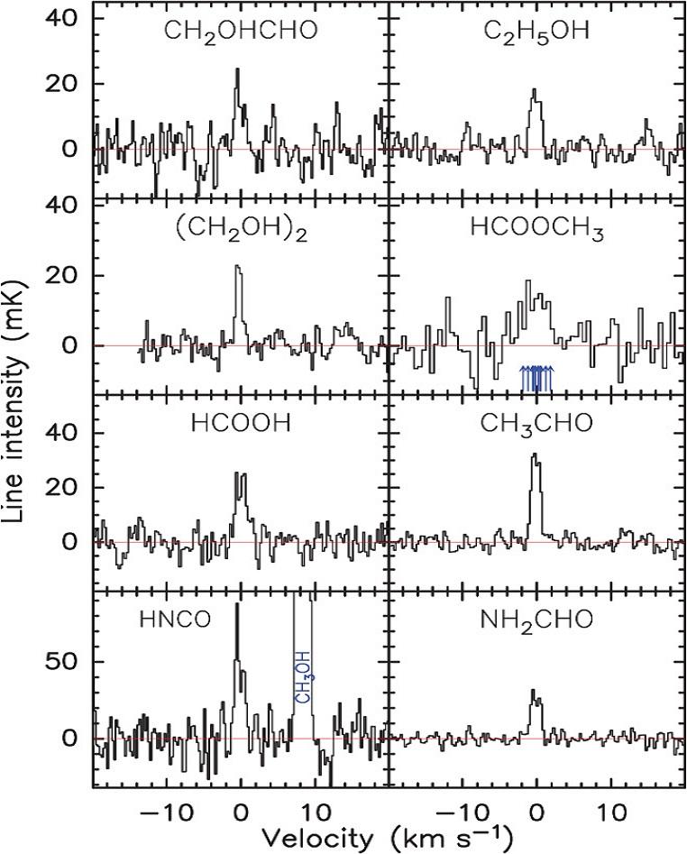 Spectrum organickĂ˝ch látek uvolĹ?ovanĂ˝ch kometou Lovejoy.  PozorovánĂ ve spektru  211–272 v lednu letošnĂho roku vydalo svÄ›dectvĂ o přítomnosti glykolaldehydu (CH2OHCHO), etanolu (C2H5OH),  etylenglykolu (CH2OH)2, methylesteru kyseliny m