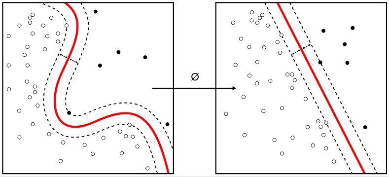 Strojové učení a dolování dat využívá převodu nelineárních funkcí do lineárních.