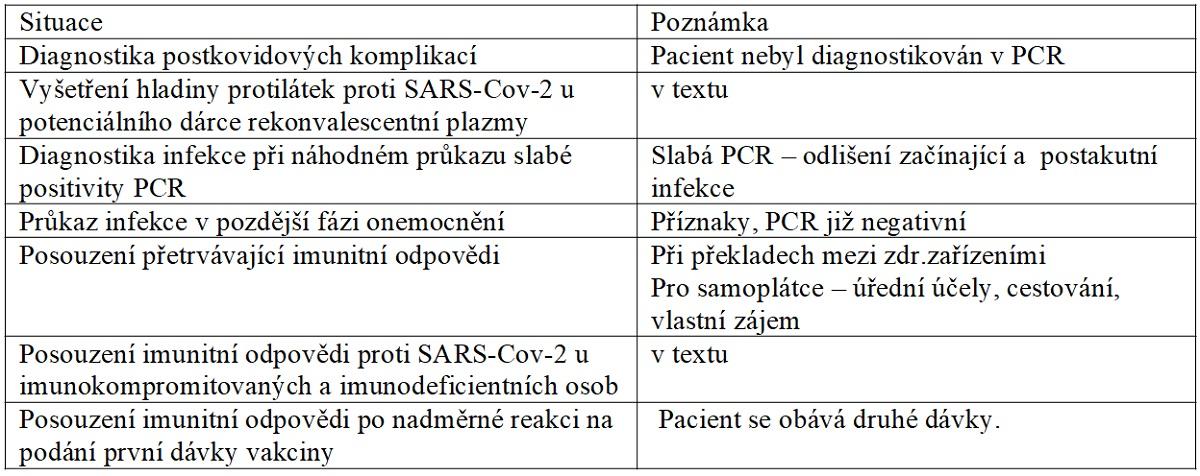 Seznam různých situací, kdy je stanovení užitečné. Pouze první dvě jsou propláceny pojišťovnou. Ověření slabé PCR je ve stanovisku. Ostatní jsou předmětem odborných debat, využívají se v zahraničí nebo se nabízejí samoplátcům.