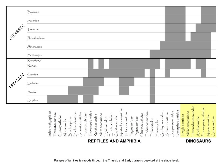 """Přehledná tabulka s výčtem skupin suchozemských čtvernožců na přelomu triasu a jury před 201 miliony let. Jasnými """"evolučními vítězi"""" jsou zde nepochybně dinosauři (část žlutě označeného bloku), kteří pokračují dál, zatímco většina jejich přímých eko"""