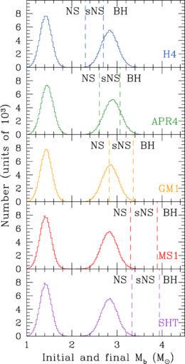 Výsledky simulací výsledku splynutí neutronových hvězd zhmotností pro každou znich vrozmezí zobrazeném levým píkem a hmotností vzniklého pozůstatku napravo. Hranice ukazují, pro jaké hmotnosti vzniknou neutronové hvězdy (NS), supermasivní neutrono