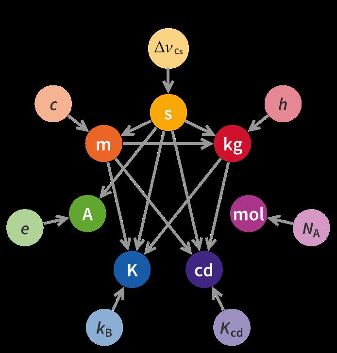 Závislosti hlavních jednotek v nové SI. Jednotky závisí na fyzikálních konstantách a případně na dalších hlavních jednotkách. Autor: Emilio Pisanty, CC BY-SA 4.0