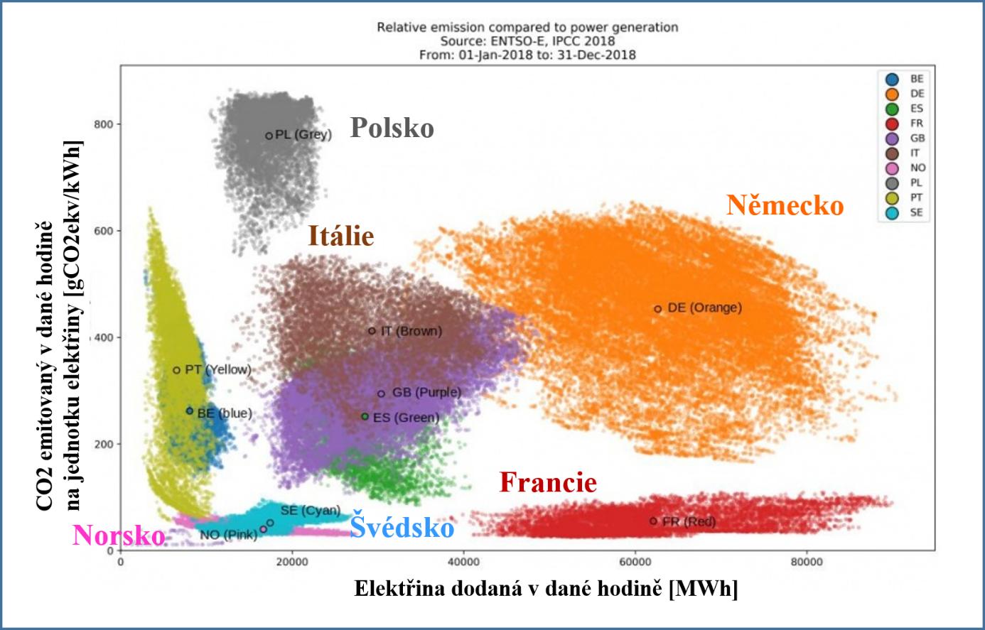 Zobrazení emisí oxidu uhličitého na jednotku vyrobené elektřiny pro dané evropské státy v roce 2018. Každý bod reprezentuje jednu hodinu v místě daném množstvím elektřiny dodaným v dané hodině (osa x) a emisí CO2 na jednotku vyrobené elektřiny (osa y