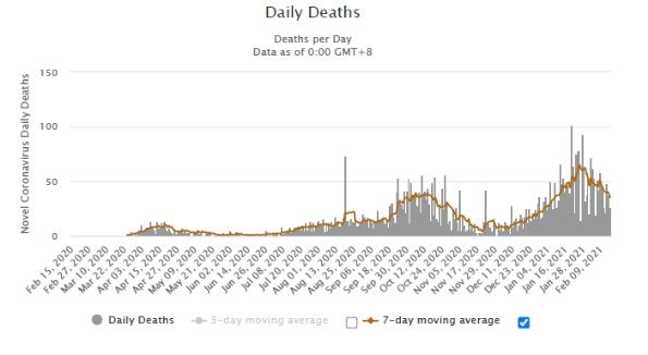 Počet úmrtí na COVID-19 v Izraeli (zdroj Worldometers).