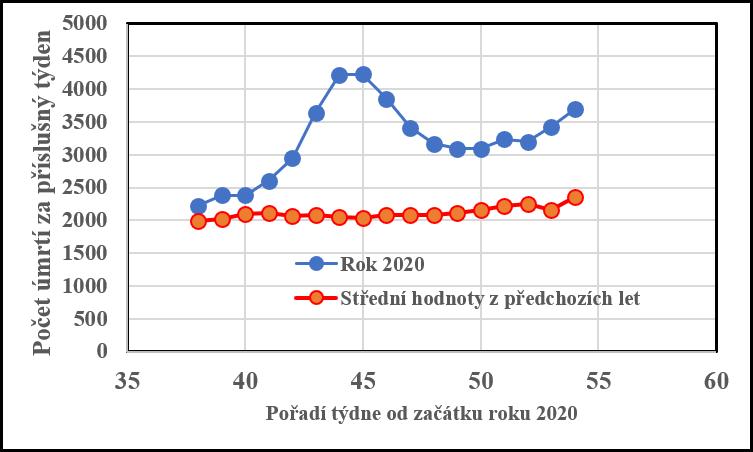 Týdenní počty úmrtí vdaném týdnu roku. Modré značky ukazují počty vroce 2020 a červené pak střední hodnotu zpředchozích let. Rok má necelých 53 týdnů, větší číslo je přesah do dalšího roku. Data jsou převzata zČSÚ.