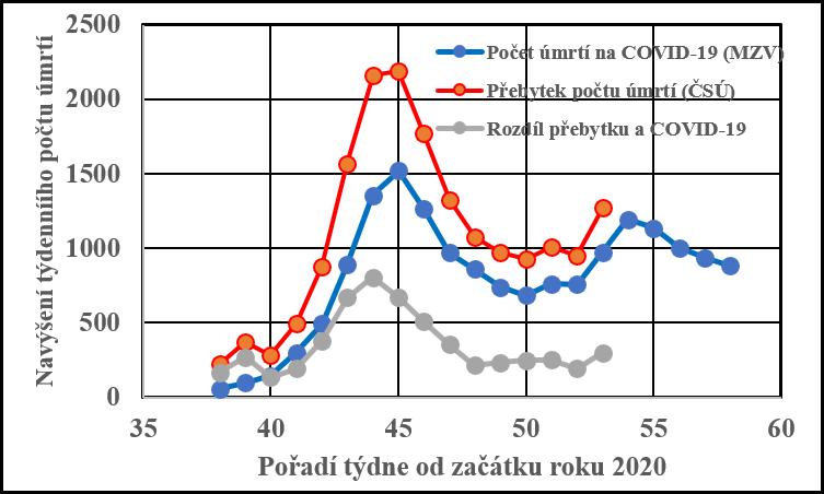 V grafu je týdenní přebytek počtu úmrtí v roce 2020 oproti průměru z předchozích let (červeně), počet identifikovaných úmrtí na COVID-19 (modře) a rozdíl mezi přebytkem počtu úmrtí a identifikovanými počty úmrtí na COVID-19 (zdroj ČSÚ, MZV).