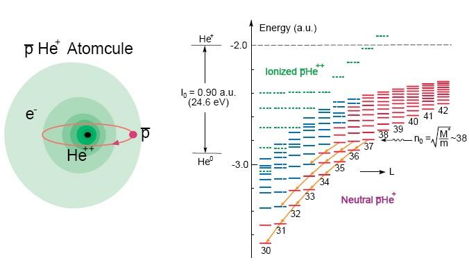 Schéma antiprotonového helia