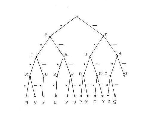 Morseho kód