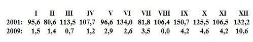 Porovnání měsíčních průměrů čísla slunečních skvrn v době maxima (2001) a minima (2009).