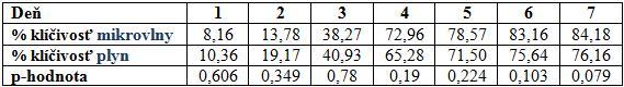 <strong>Tab. 1:</strong> Priemerná klíčivosť vzoriek počas jednotlivých dní. V poslednom riadku sú p-hodnoty, čiže výsledky t-testov, ktorými sme overovali, či sú obe skupiny vzoriek (