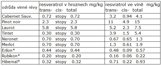 Víno obsah resveratrolu