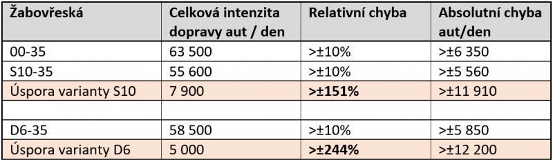 tabulka intenzit 2