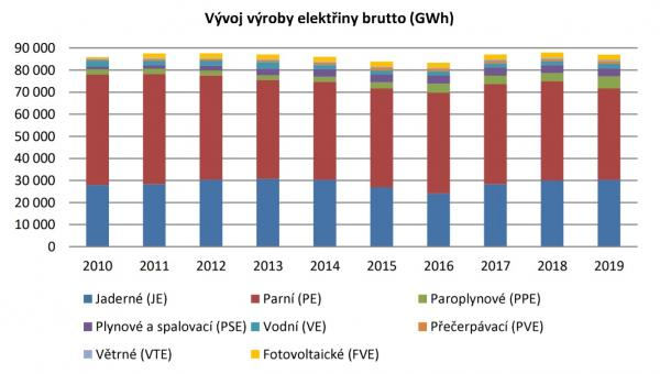Vývoj výroby elektřiny v České republice v posledních deseti letech (zdroj ERU).