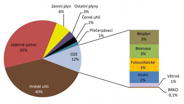 Podíl paliv a technologií na výrobě elektřiny v České republice. Stále dominuje uhlí, největším nízkoemisním zdrojem jsou jaderné elektrárny (zdroj ERU).
