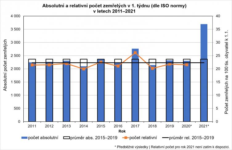 Srovnání počtu úmrtí v prvním týdnu roku v jednotlivých letech. Je vidět, že i v těchto datech se epidemie dramaticky projevila. (Zdroj ČSÚ).
