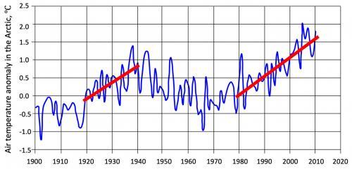 Kolísání teploty vzduchu v Arktidě od roku 1900