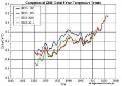 Jak stvořit nejteplejší rok
